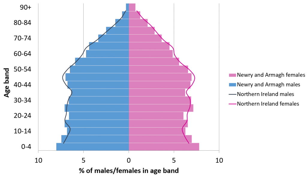 A population pyramid of Newry and Armagh by age and gender for 2014