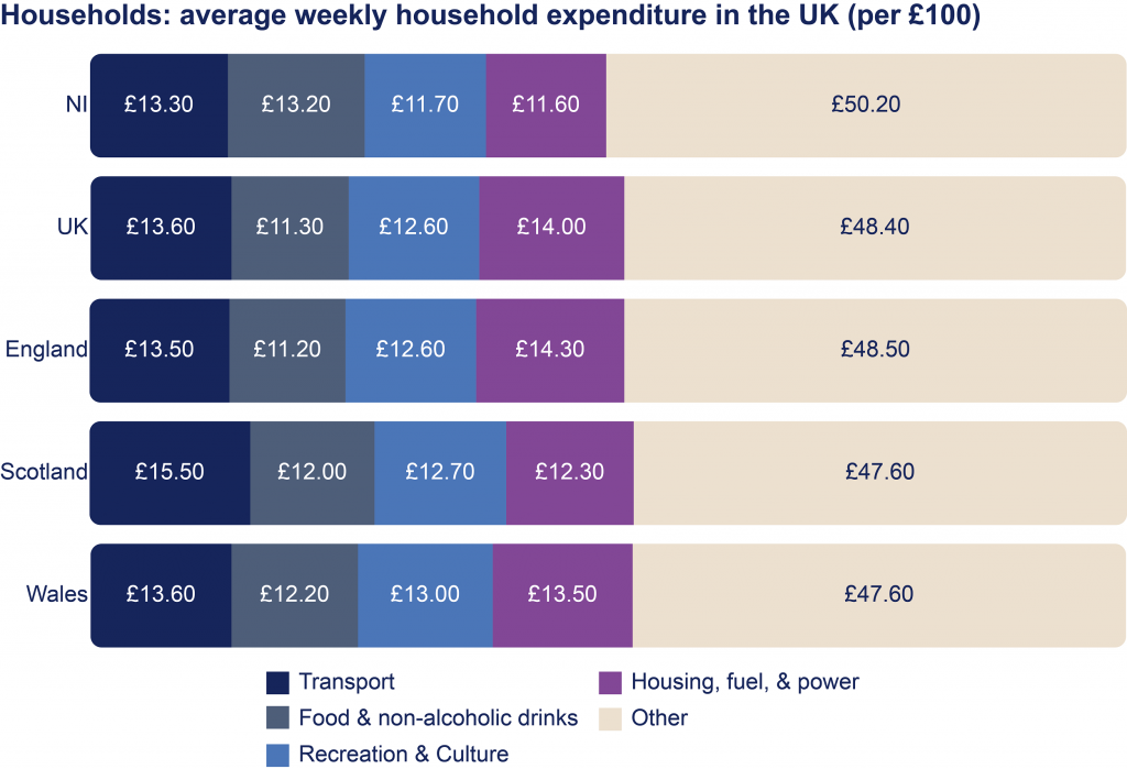 A diagram showing the average weekly household expenditure in Northern Ireland