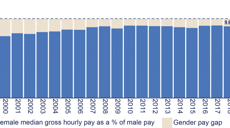 A bar graph showing the gender pay gap in Northern Ireland since 1998