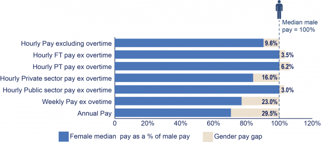 A bar graph showing the gender pay gap in Northern Ireland across different measures