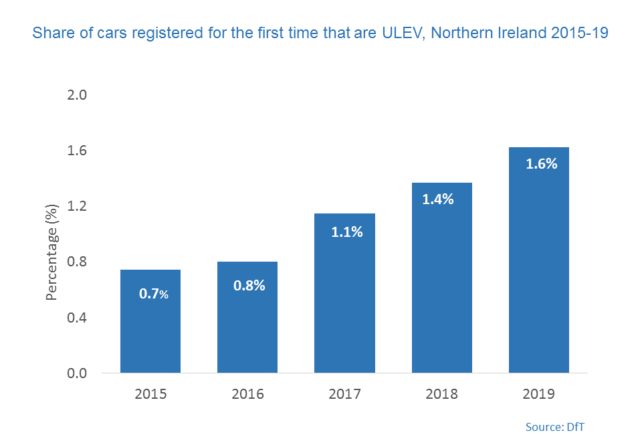 A column graph showing the share of cars registered for the first time that are Ulev, Northern Ireland 2015-2019